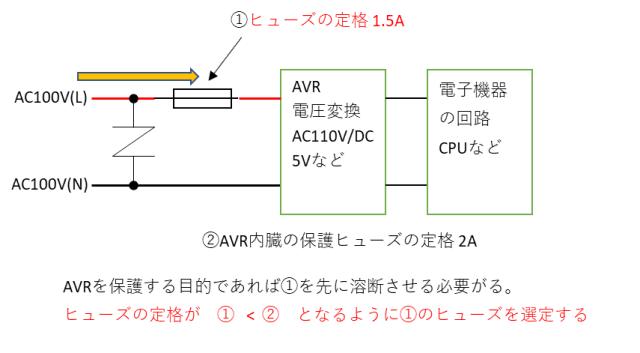 過電流対策(ヒューズ)の例