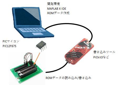 ICマイコン(PIC12F675)をもとにソフト開発のイメージを説明します。開発環境はパソコンに開発環境であるMAPLAB X IDEをインストール(本体とコンパイラは別々にインストール)して、PICをROMデータ書き込みのために基板にセットします。