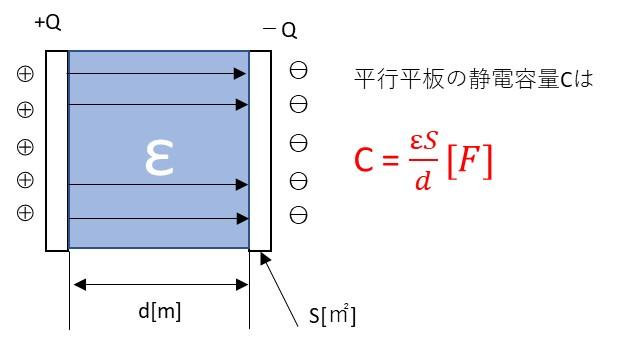 平行平板コンデンサの静電容量説明図