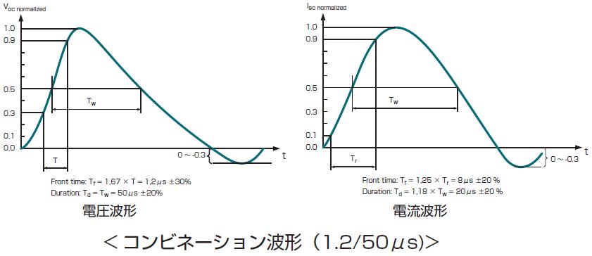 引用元:株式会社ノイズ研究所ー雷サージ試験波形