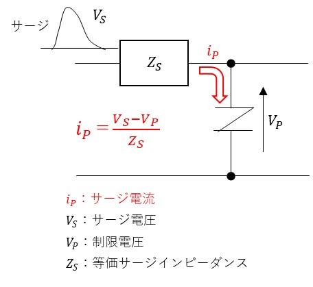誘導雷によるサージ電流について考えます。等価回路においてバリスタに流れるサージ電流Ipはip=(Vs-Vp)/Zsとなります。