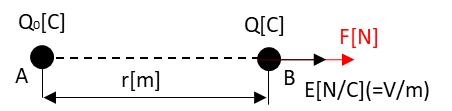 電界とクーロンの関係