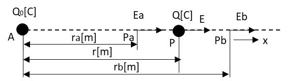 電界と電位の関係