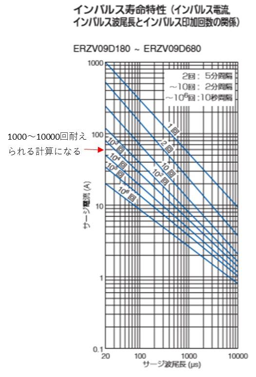 最低15年間サージが印加されたとすると最大で150×15=2250回となります。 波尾長20usとサージ電流56A(60Aとします)を見ながら目安となる2250回以上となるシリーズを確認します。 ZNRのデータシートを確認すると9シリーズのインパルス寿命特性以上から10000回付近になっています。 従って9シリーズから上のシリーズであれば15年の寿命を満足することができます。
