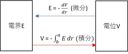 電界と電位の関係は微分と積分