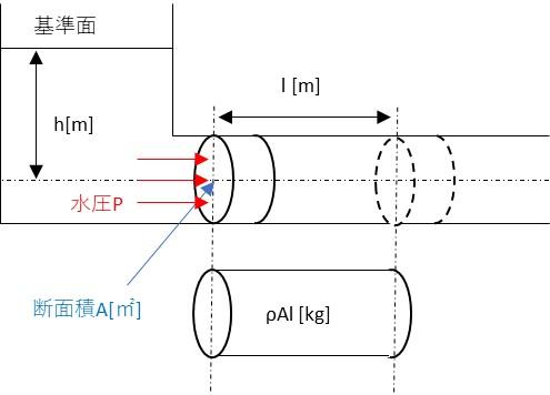 圧力エネルギーの説明図