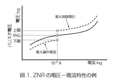 バリスタ電圧と制限電圧の関係はパナソニックのZNRに関するデータシートの説明が分かりやすいので引用しています。 バリスタ電圧はバリスタが動作する直前の電圧で制限電圧はバリスタ電圧を保とうとして抵抗値が変化するというイメージです。