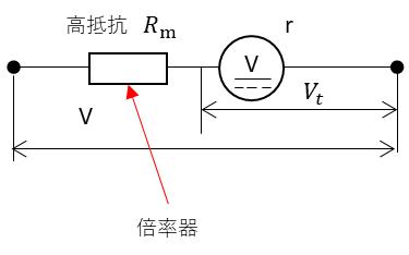 倍率器は電圧の測定範囲を拡大するものです。倍率器の抵抗をRm[Ω]、テスターの内部抵抗をr[Ω]とし、計測電圧をV[V]、テスターの計測値をVt[V]とします。