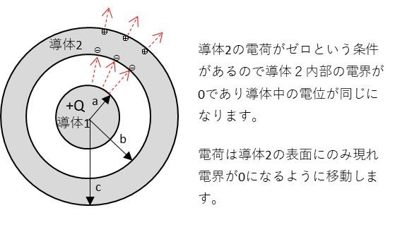 電荷の分布の説明