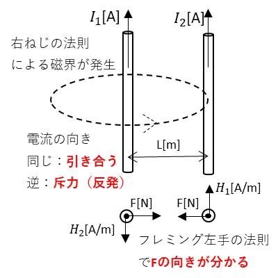 電流が流れている2本の導体にはお互いの電流によって発生した磁界によって電磁力が働きます。この電磁力の向きはフレミング左手の法則による向きになります。2本の導線の長さをd[m]とします。 電流I1によってL[m]離れた点の磁界の大きさはアンペアの法則よりI1=I1/2πL[A/m]となります。