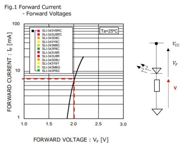 Fig1からLEDに流す順方向電流IFから順方向電圧VFを読み取って電圧源VCCと理想ダイオードの電圧から抵抗の電圧を求めて抵抗に流れる電流を計算します。 抵抗にかかる電圧はV=VCC-VFになるのでオームの法則から抵抗に流れる電流が分かります。