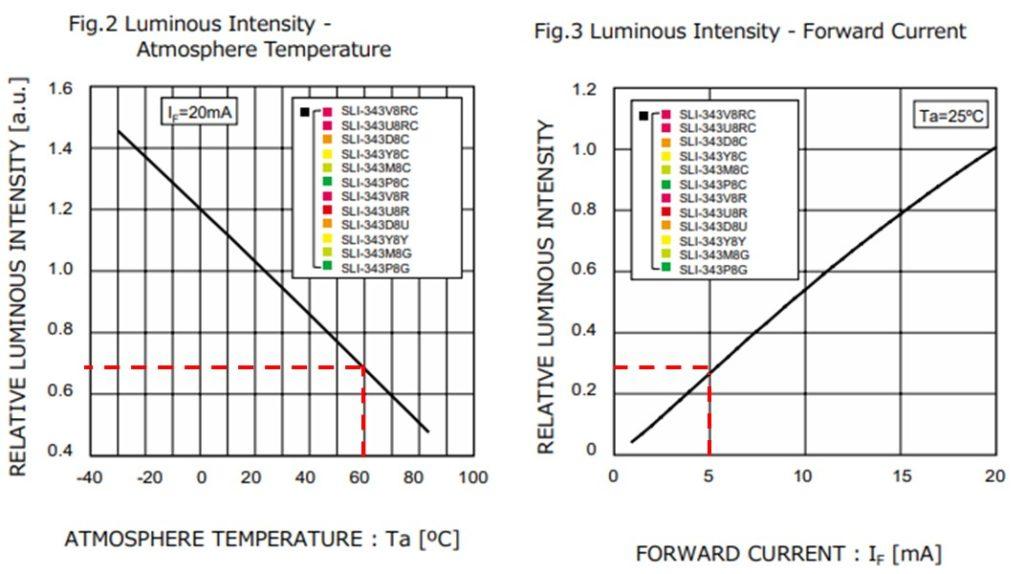 引用:SLI-343×8シリーズデータシート(ローム)ー明るさの割合