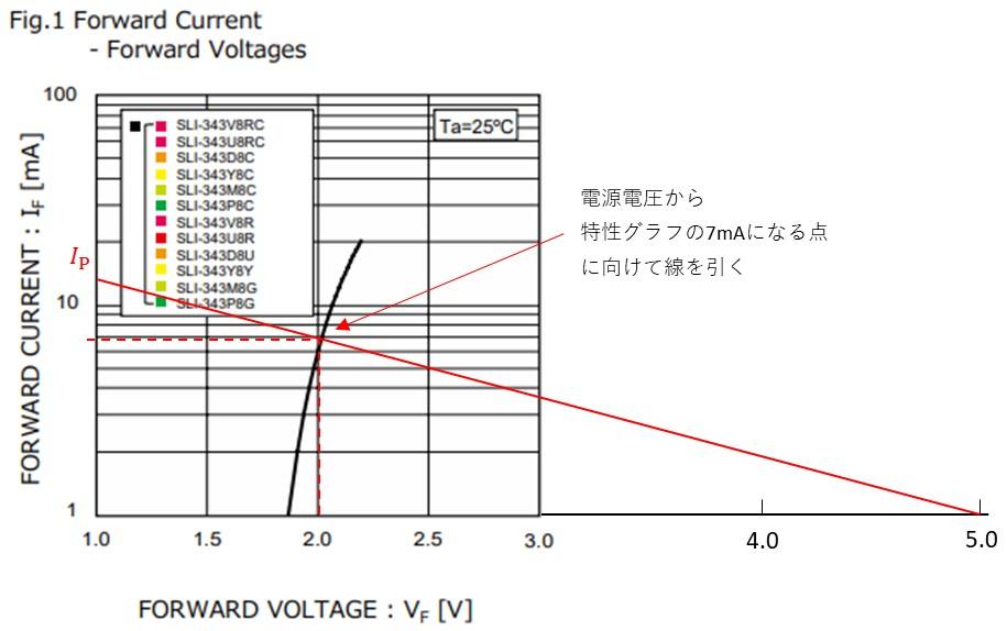特性グラフから制限抵抗を求める方法