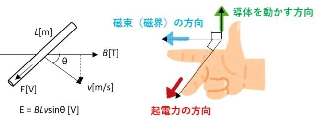 フレミング右手の法則の説明図