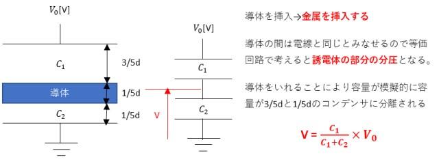 導体を挿入した場合の等価回路の説明