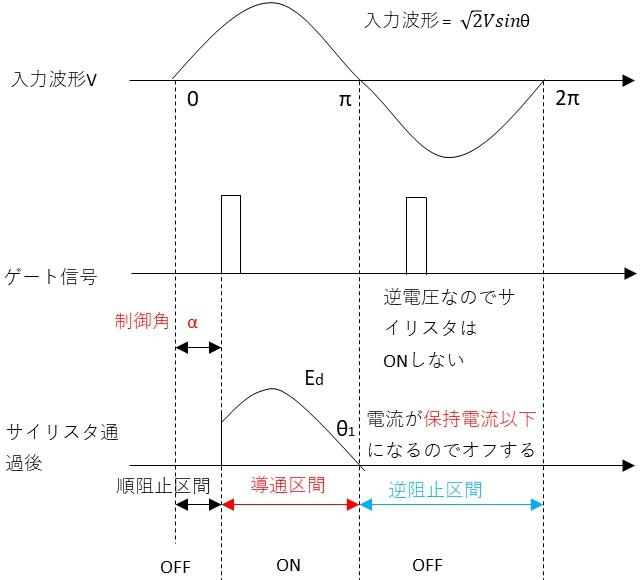 サイリスタの導通と阻止区間