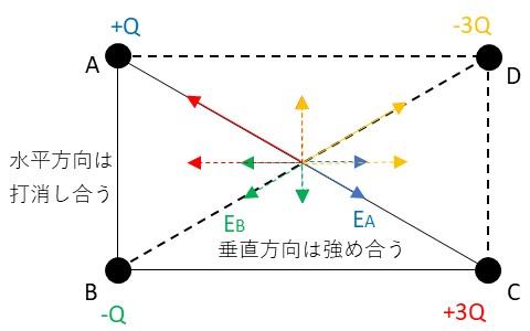 点電荷による電界の分布の説明