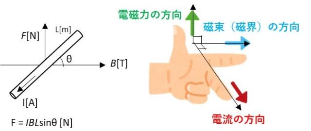 フレミング左手の法則の説明図
