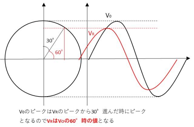 波形の時間差から位相差を求めるイメージ