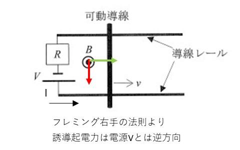 フレミング右手の法則による誘導起電力の向き