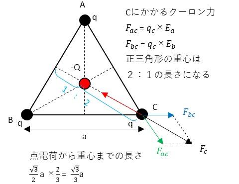 点電荷によるクーロン力の分布