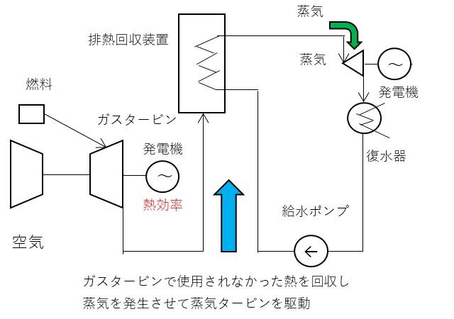 コンバインドサイクルの説明