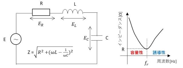 交流回路の例と周波数-インピーダンスの関係