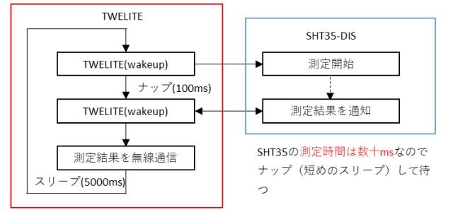 SHT35で取得したデータを無線通信する例