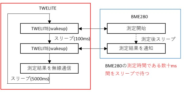 BME280で取得したデータを無線通信する例