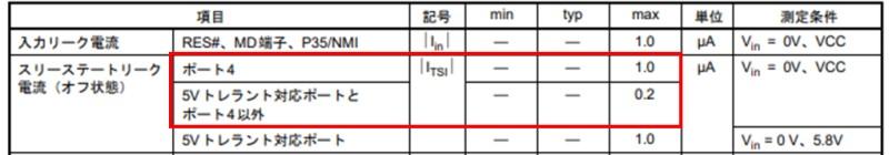 引用:RX210のリーク電流(データシートRev1.50から抜粋)