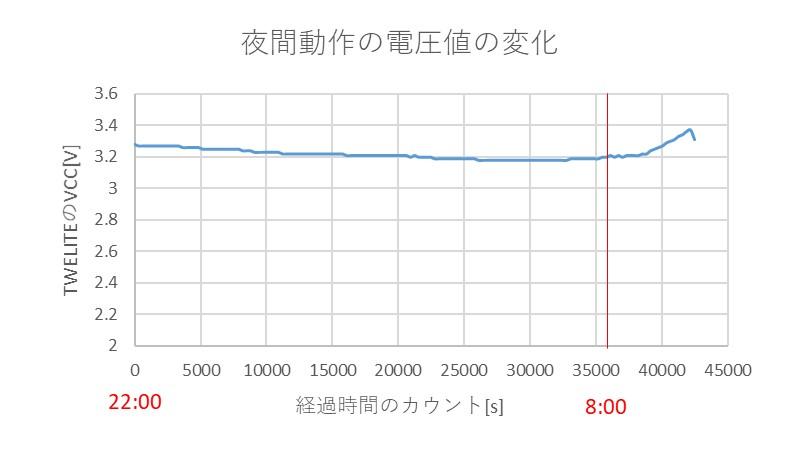 夜間動作の電圧値の変化の様子