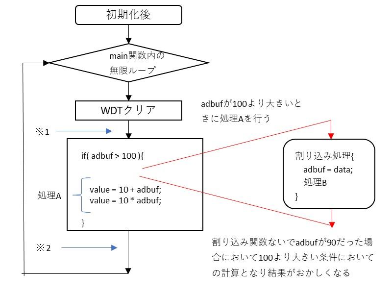 同一の変数をメインと割り込みで使用している例