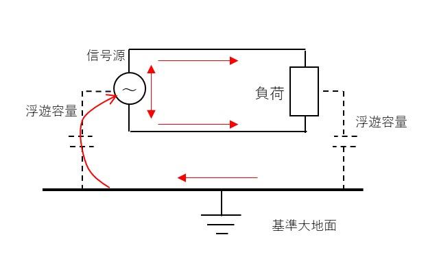 コモンモードノイズの説明図
