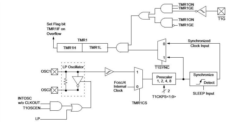 引用:PIC12F675のデータシート(TIMER1 BLOCK DIAGRAM)