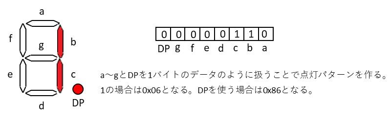7セグメントLEDのパターンの作り方(DP含む)