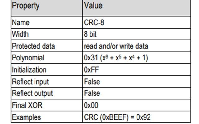 引用:SHT3x-DISデータシート(CRCの条件)