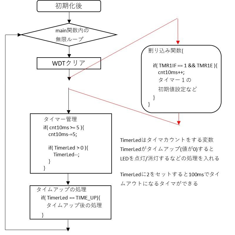 タイマー管理の説明図