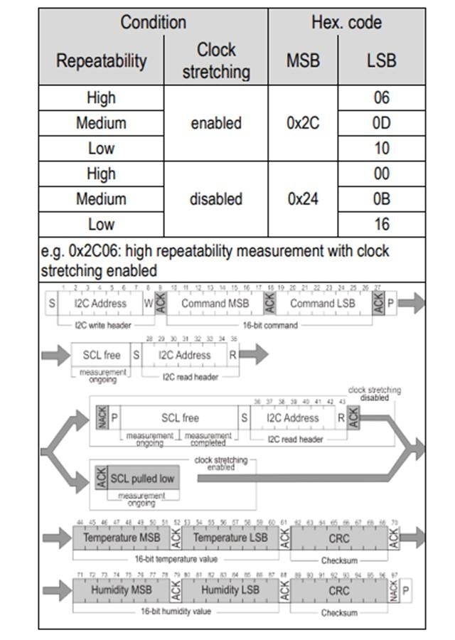 引用:SHT3x-DISデータシート(シングルショットモード)