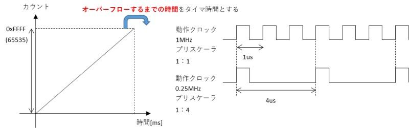 PIC12F675のTMR1の説明