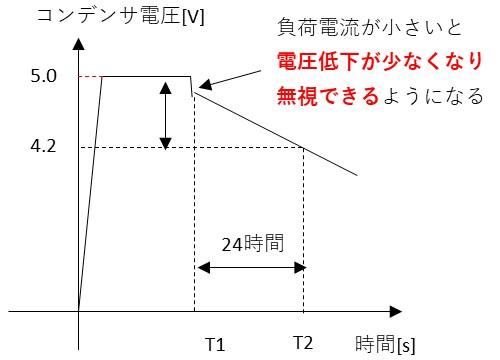漏れ電流の計算