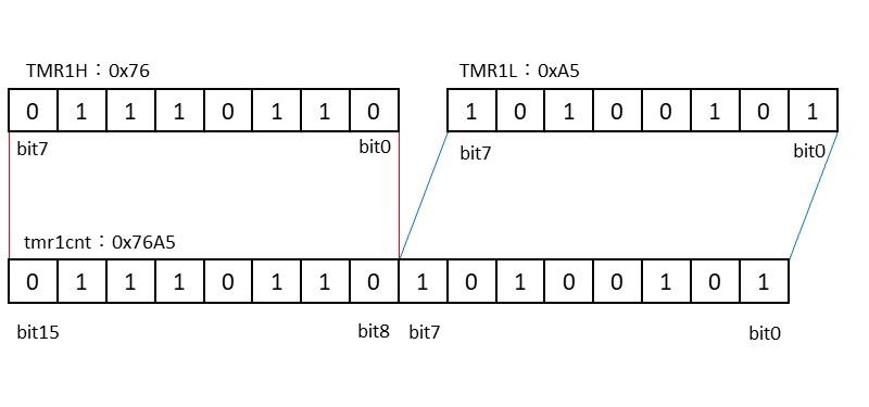TMR1のカウント値の管理