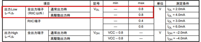 引用:RX210の出力電圧(データシートRev1.50から抜粋)