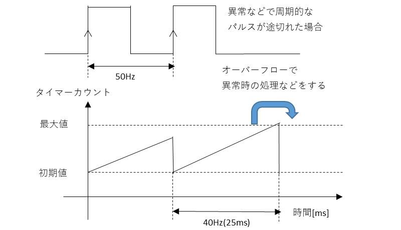 PIC12F675で商用周波数を管理する場合の例