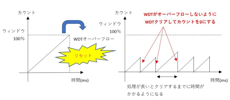 WDTの説明