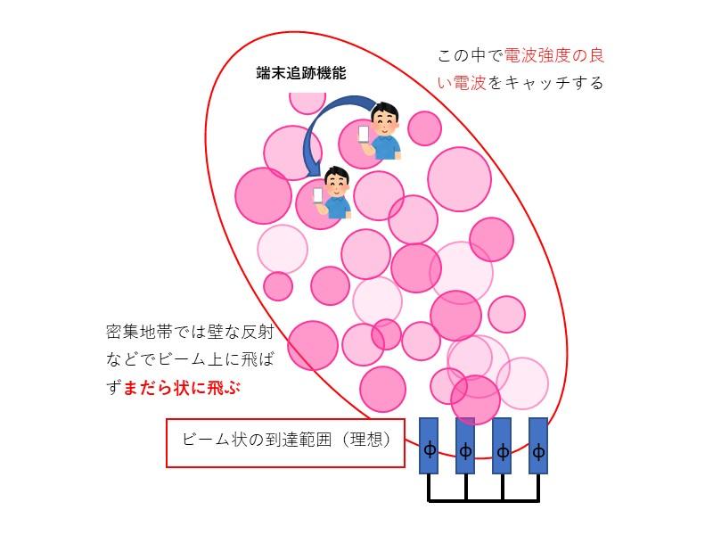 5Gのためのアンテナのイメージ(フェイズドアレイアンテナ+ビームフォーミング)