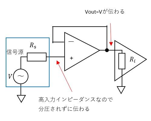 ボルテージフォロワーの効果の説明図