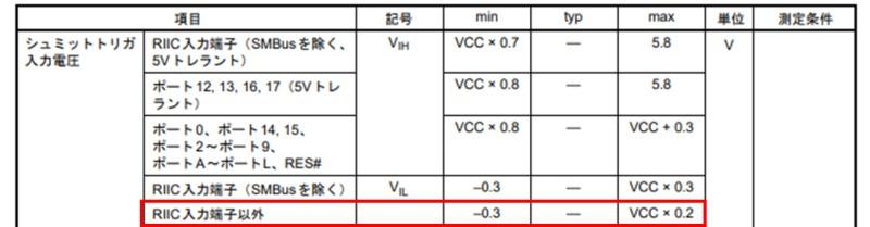 引用:RX210の入力電圧(データシートRev1.50から抜粋)