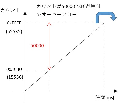 50msでオーバーフローするタイマの説明図
