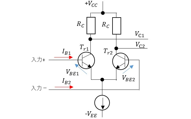 オペアンプのオフセット特性の説明図
