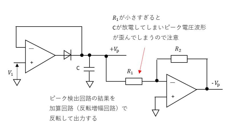 正のピークと負のピークを検出する回路